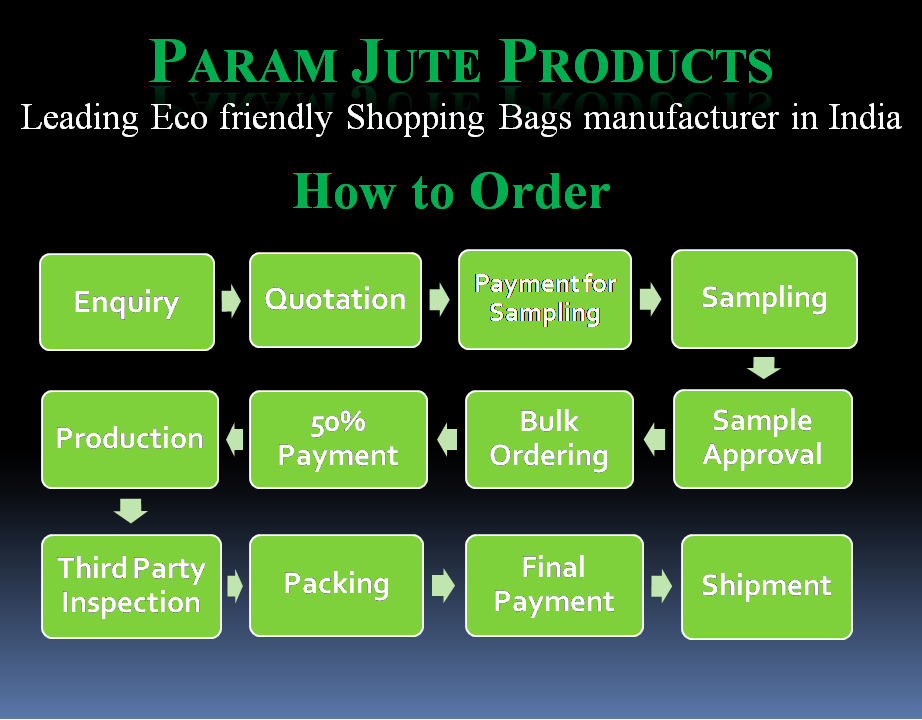 Ordering process of ParamJute